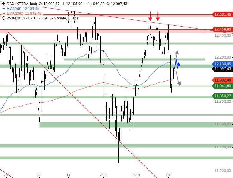 Market-Chartcheck-Bearishe-Vorzeichen-aus-den-USA-Chartanalyse-Armin-Hecktor-GodmodeTrader.de-1