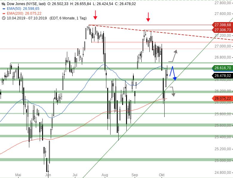 Market-Chartcheck-Bearishe-Vorzeichen-aus-den-USA-Chartanalyse-Armin-Hecktor-GodmodeTrader.de-2