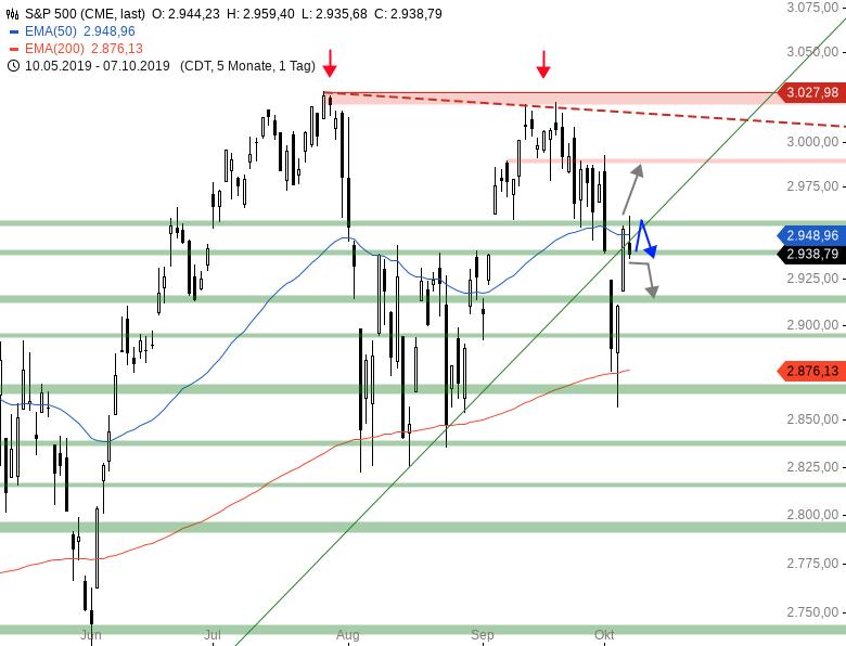 Market-Chartcheck-Bearishe-Vorzeichen-aus-den-USA-Chartanalyse-Armin-Hecktor-GodmodeTrader.de-3