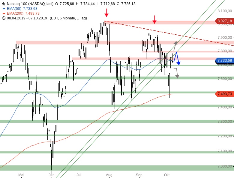 Market-Chartcheck-Bearishe-Vorzeichen-aus-den-USA-Chartanalyse-Armin-Hecktor-GodmodeTrader.de-4