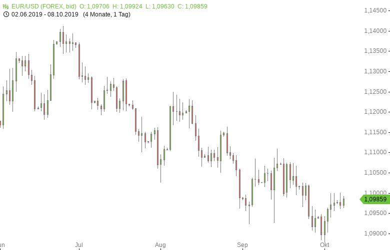FX-Mittagsbericht-US-Dollar-fällt-zurück-Tomke-Hansmann-GodmodeTrader.de-1