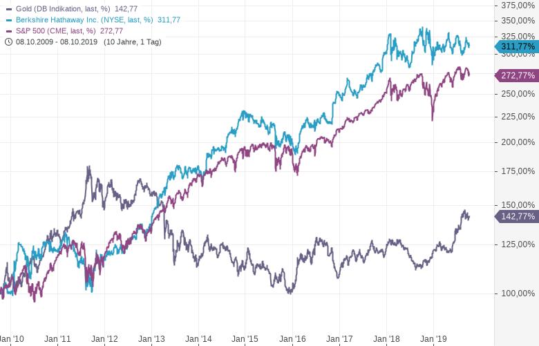 Überraschung-Gold-schlägt-Buffett-um-Längen-Kommentar-Oliver-Baron-GodmodeTrader.de-2