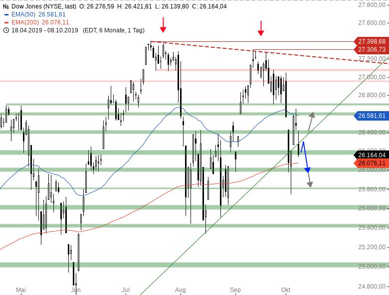 Market-Chartcheck-Weitere-Abgaben-im-DAX-erwartet-Chartanalyse-Armin-Hecktor-GodmodeTrader.de-2