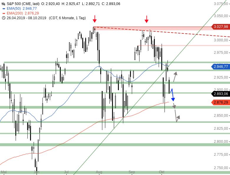 Market-Chartcheck-Weitere-Abgaben-im-DAX-erwartet-Chartanalyse-Armin-Hecktor-GodmodeTrader.de-3