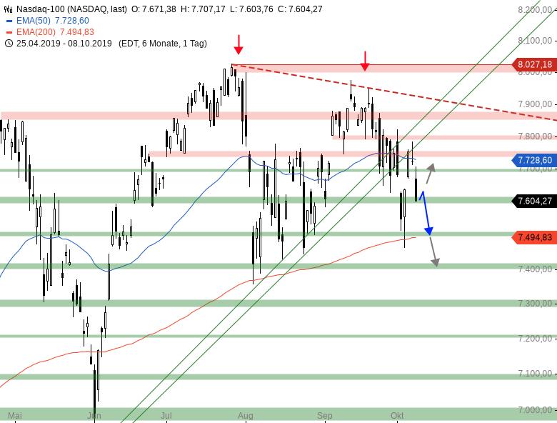 Market-Chartcheck-Weitere-Abgaben-im-DAX-erwartet-Chartanalyse-Armin-Hecktor-GodmodeTrader.de-4