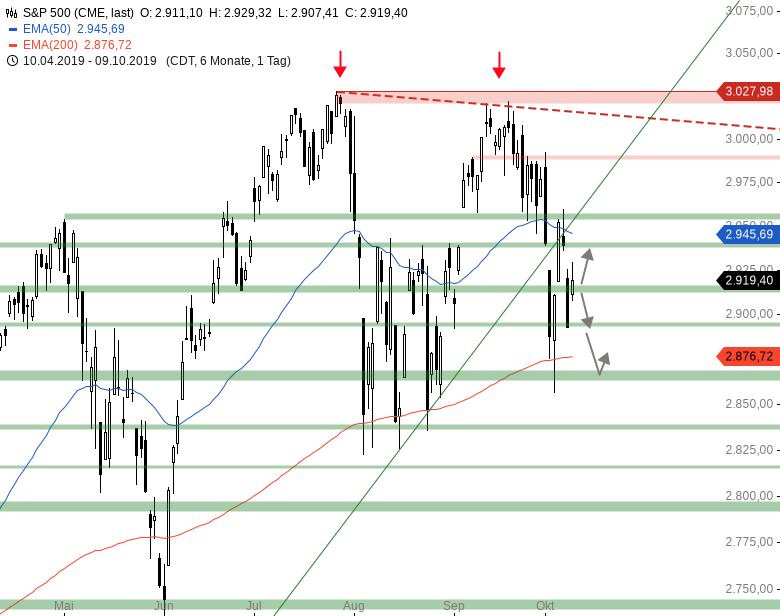 Market-Chartcheck-US-chinesische-Verhandlungen-beginnen-Chartanalyse-Armin-Hecktor-GodmodeTrader.de-3