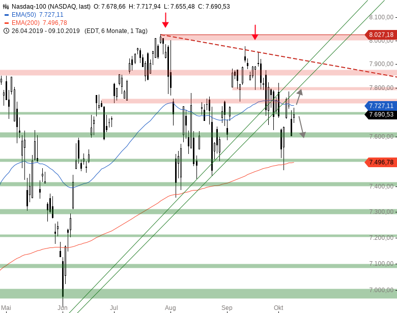 Market-Chartcheck-US-chinesische-Verhandlungen-beginnen-Chartanalyse-Armin-Hecktor-GodmodeTrader.de-4