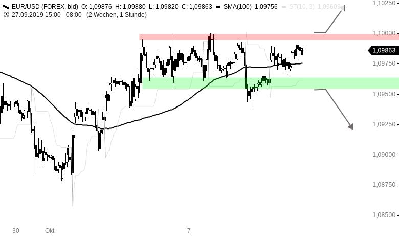 EUR-USD-Tagesausblick-Bei-1-10-ist-der-Deckel-drauf-Chartanalyse-Henry-Philippson-GodmodeTrader.de-1