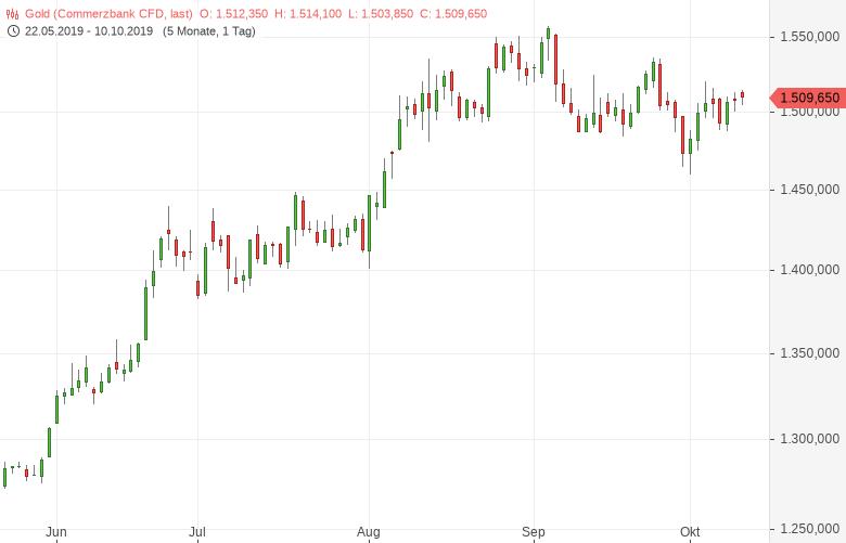 Gold-US-chinesische-Handelsgespräche-im-Fokus-Tomke-Hansmann-GodmodeTrader.de-1