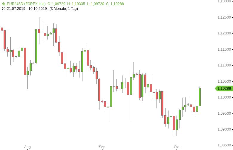 FX-Mittagsbericht-US-Dollar-vor-Handelsgesprächen-schwächer-Tomke-Hansmann-GodmodeTrader.de-1