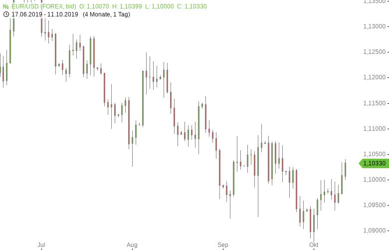 FX-Mittagsbericht-US-Dollar-fällt-auf-Zweiwochentief-Tomke-Hansmann-GodmodeTrader.de-1