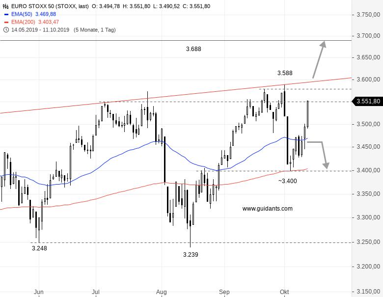 EURO-STOXX-50-Wie-sieht-es-in-Europas-Aktienmarkt-aus-Chartanalyse-Rene-Berteit-GodmodeTrader.de-1