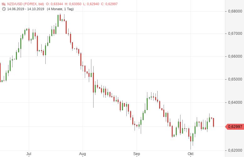 NZD-USD-Dienstleistungssektorindex-gibt-weiter-nach-Chartanalyse-Tomke-Hansmann-GodmodeTrader.de-1