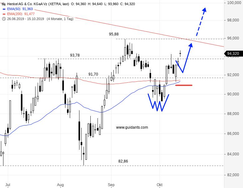 Wichtige-Phase-für-Trader-und-Anleger-Chartanalyse-Rene-Berteit-GodmodeTrader.de-1