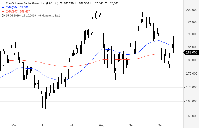 US-BANKEN-im-Fokus-Start-in-die-Berichtssaison-Kommentar-Oliver-Baron-GodmodeTrader.de-2