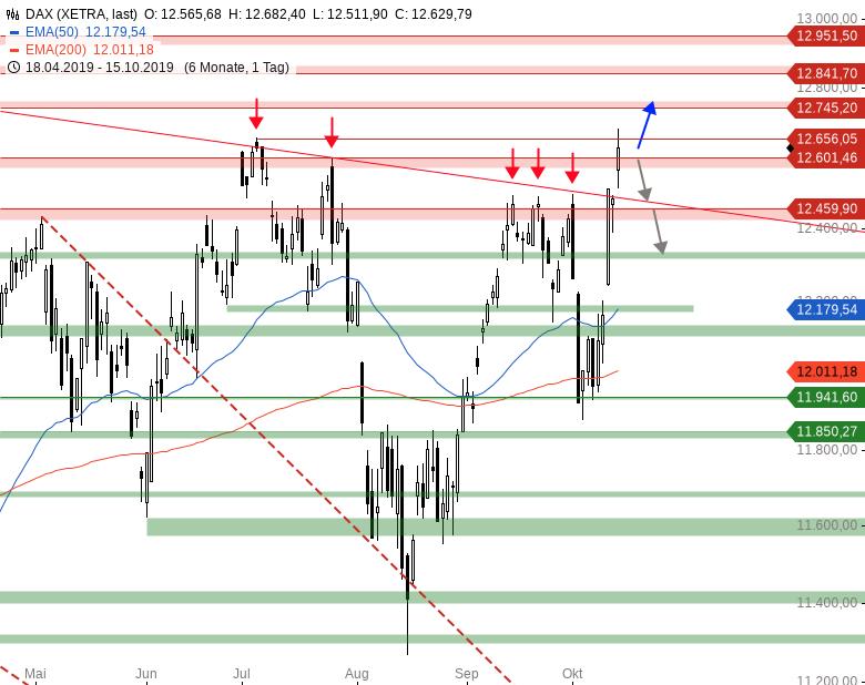 Market Chartcheck: Weiter, immer weiter!