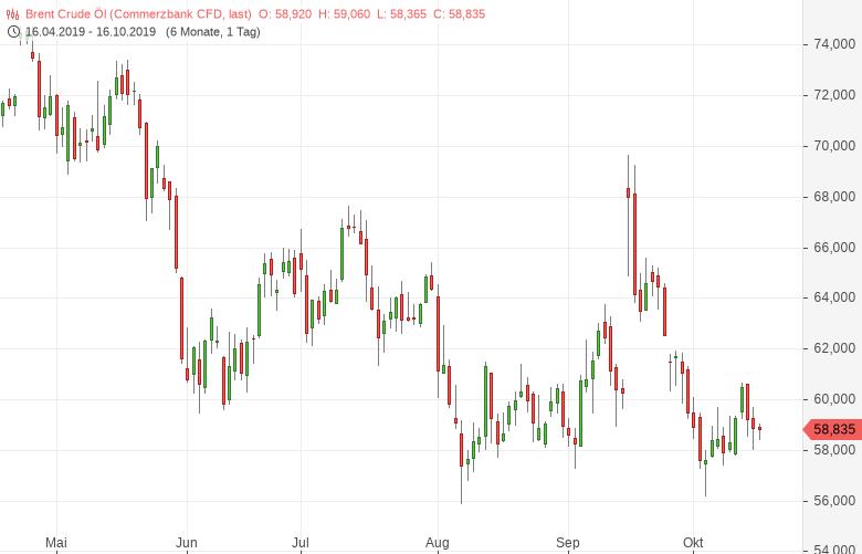 Brent-Öl-rutscht-unter-die-Marke-von-59-USD-Barrel-Bernd-Lammert-GodmodeTrader.de-1