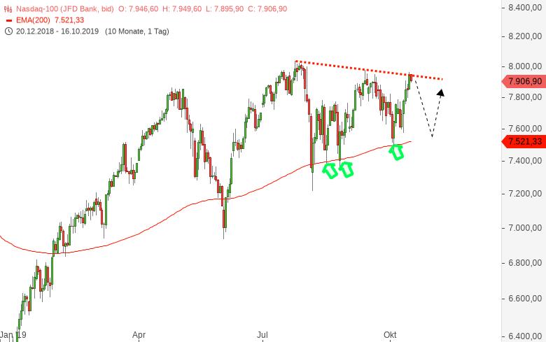 NASDAQ100 - Verkaufen sie die US Earningsseason zunächst?