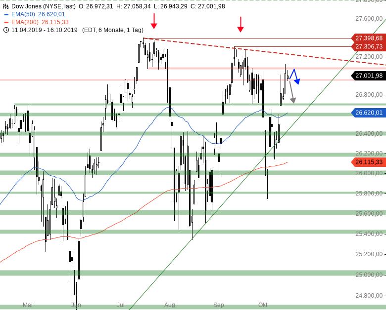 Market-Chartcheck-DAX-mit-neuem-Jahreshoch-Chartanalyse-Armin-Hecktor-GodmodeTrader.de-2
