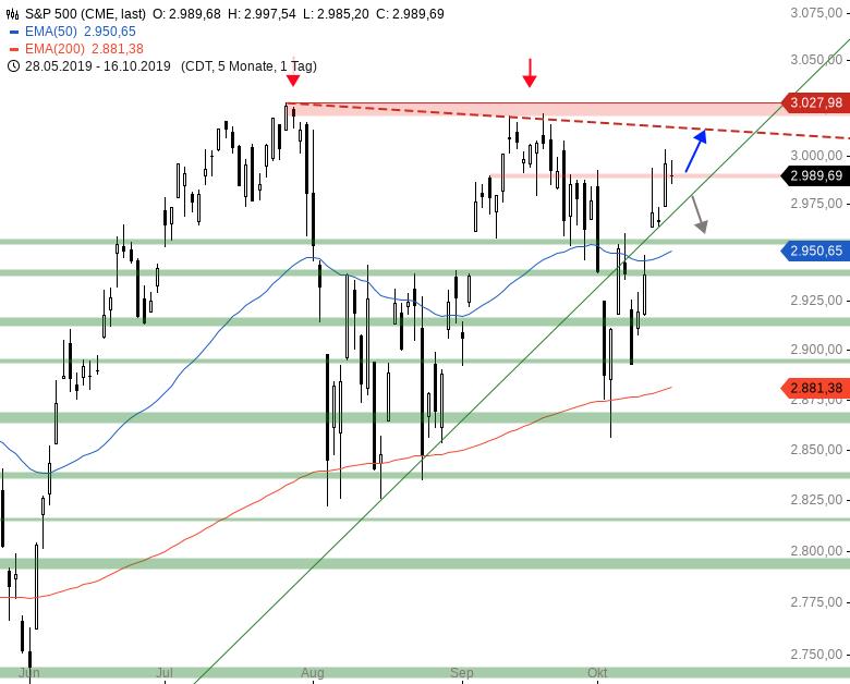 Market-Chartcheck-DAX-mit-neuem-Jahreshoch-Chartanalyse-Armin-Hecktor-GodmodeTrader.de-3