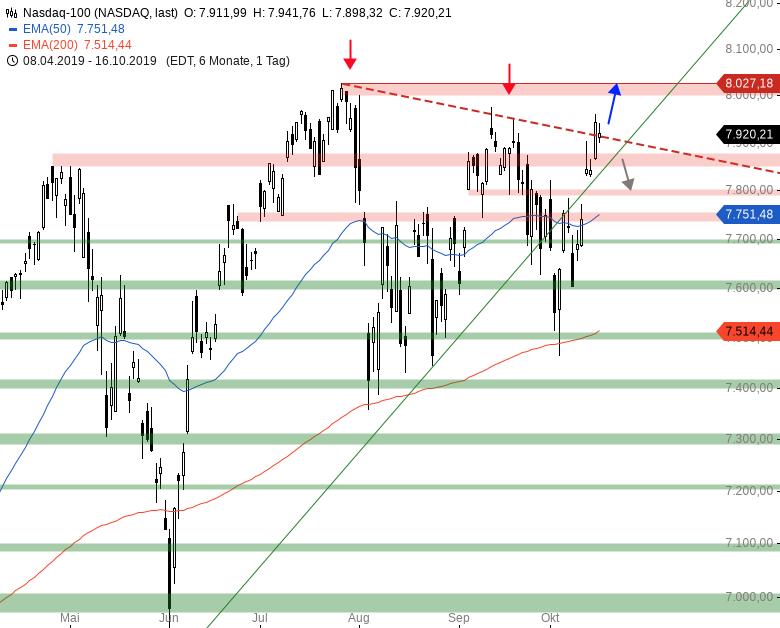 Market-Chartcheck-DAX-mit-neuem-Jahreshoch-Chartanalyse-Armin-Hecktor-GodmodeTrader.de-4