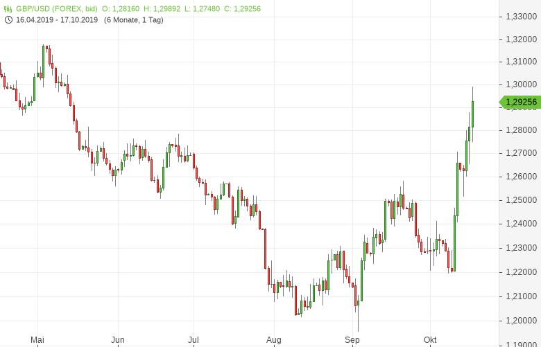 GBP-USD-klettert-nach-Brexit-Deal-auf-Fünfmonatshoch-Chartanalyse-Tomke-Hansmann-GodmodeTrader.de-1