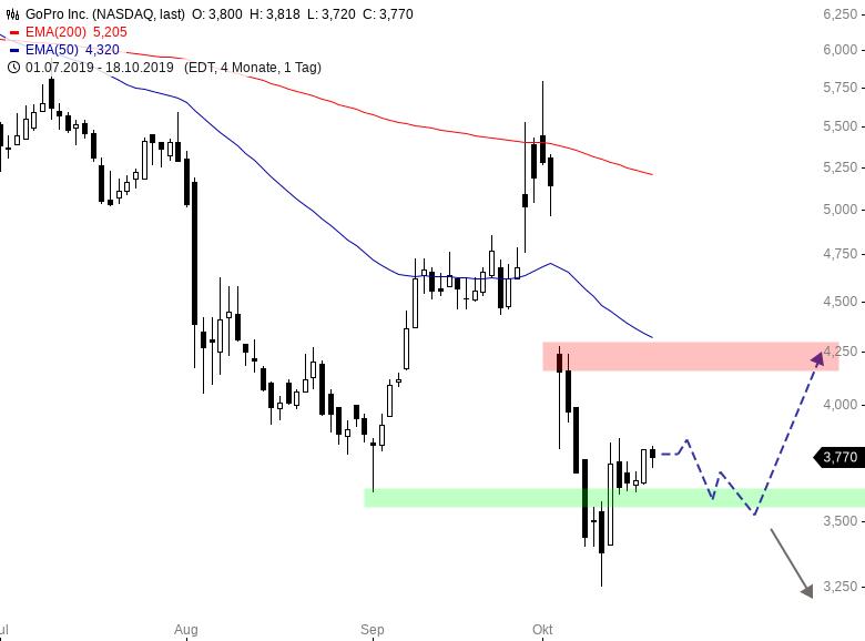GOPRO – Für Trader interessant