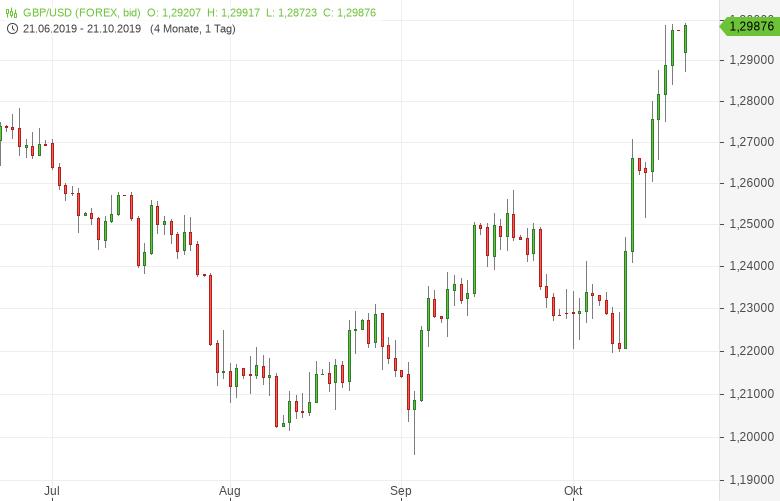 GBP-USD-Weiter-nahe-Fünfmonatshoch-Chartanalyse-Tomke-Hansmann-GodmodeTrader.de-1
