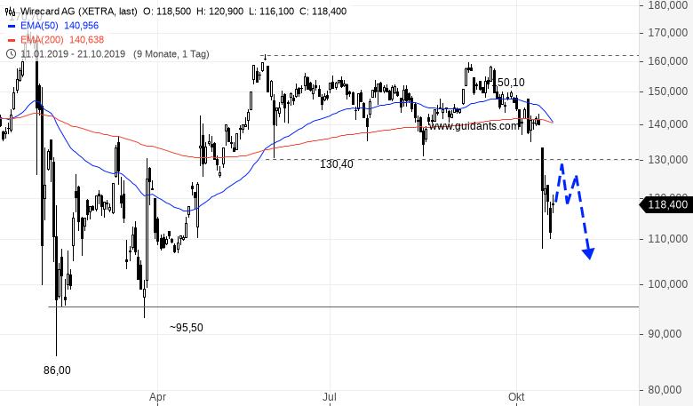 WIRECARD-Steht-der-Aktienkurs-bald-wieder-bei-140-EUR-und-darüber-Rene-Berteit-GodmodeTrader.de-1