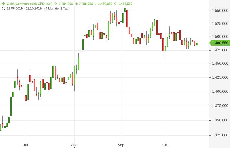 Gold: Optimistisch stimmende Signale im Handelskonflikt