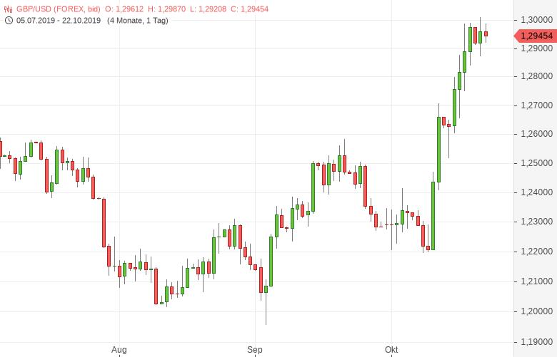 GBP-USD-konsolidiert-Fünfmonatshoch-Chartanalyse-Tomke-Hansmann-GodmodeTrader.de-1