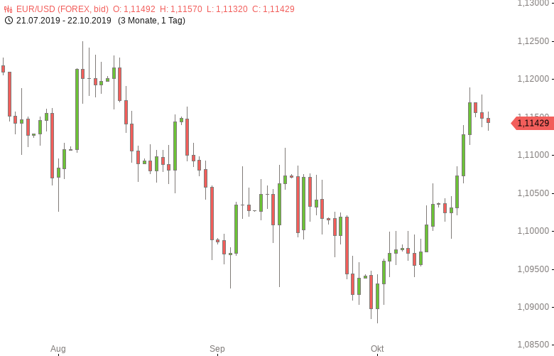 FX-Mittagsbericht-US-Dollar-auf-Erholungskurs-Tomke-Hansmann-GodmodeTrader.de-1