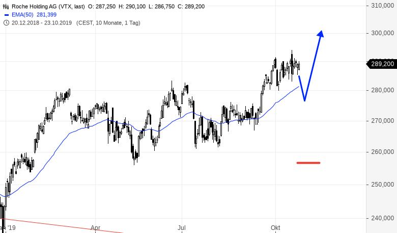ROCHE-weiter-im-Bullenmarkt-unterwegs-aber-Rene-Berteit-GodmodeTrader.de-1