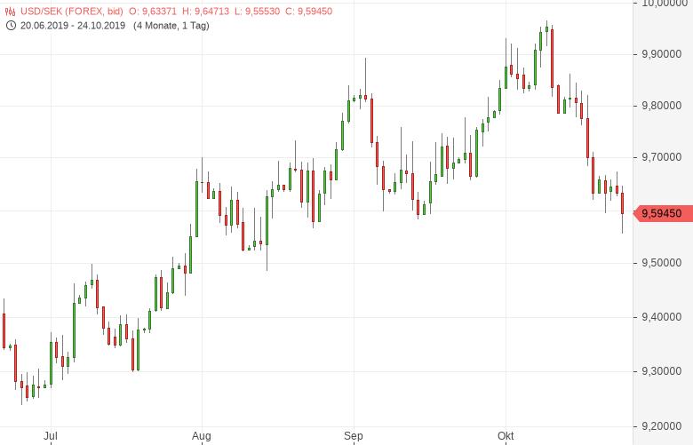 USD-SEK-Riksbank-belässt-Leitzins-bei-minus-0-25-Prozent-Chartanalyse-Tomke-Hansmann-GodmodeTrader.de-1