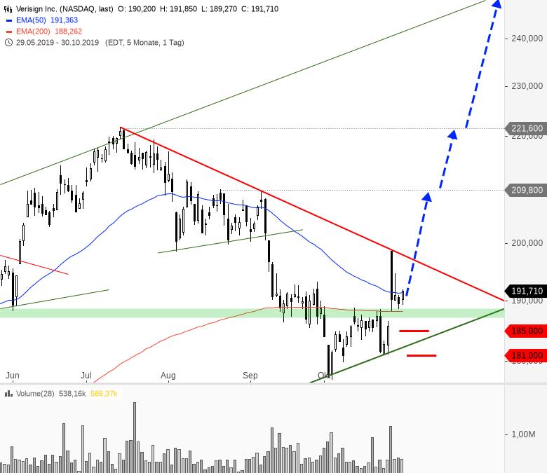 Rainman-Trading-Fünf-Aktien-für-eine-Jahresendrally-Chartanalyse-André-Rain-GodmodeTrader.de-5