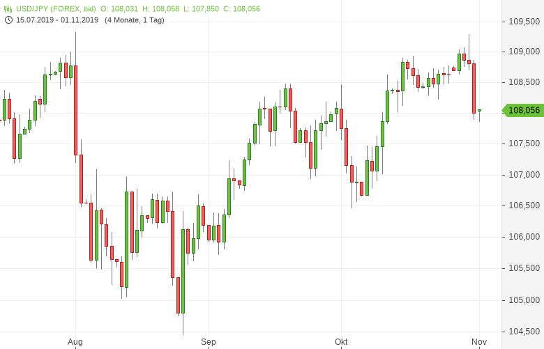 USD-JPY-fällt-auf-Dreiwochentief-Chartanalyse-Tomke-Hansmann-GodmodeTrader.de-1