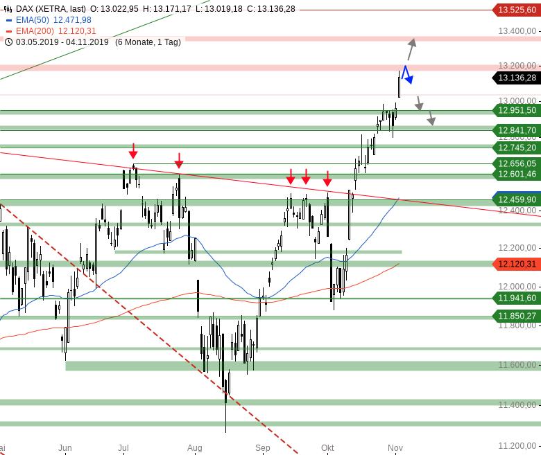 Market-Chartcheck-Alle-US-Indizes-auf-Allzeithoch-Chartanalyse-Armin-Hecktor-GodmodeTrader.de-1