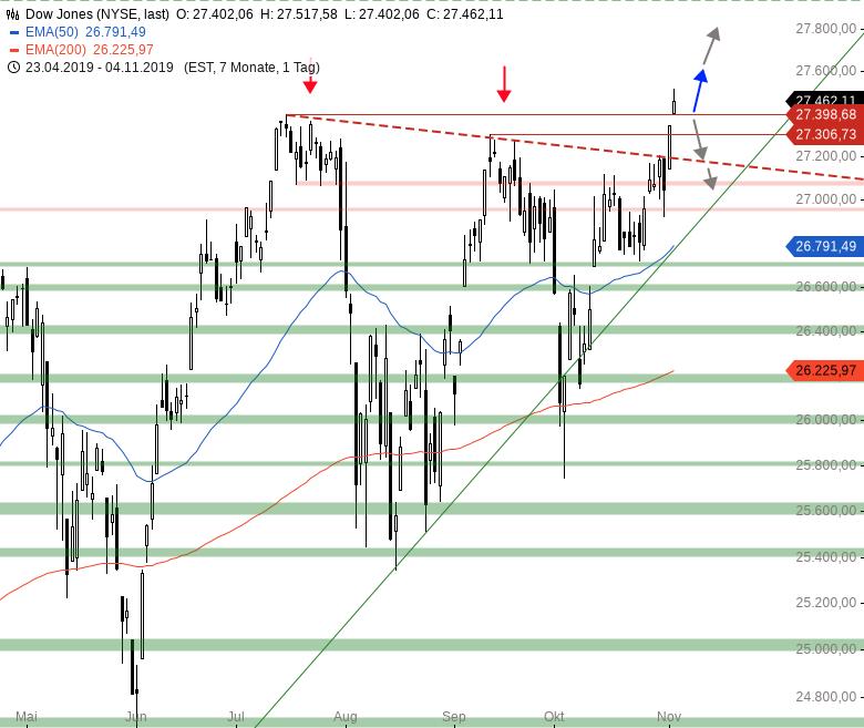 Market-Chartcheck-Alle-US-Indizes-auf-Allzeithoch-Chartanalyse-Armin-Hecktor-GodmodeTrader.de-2