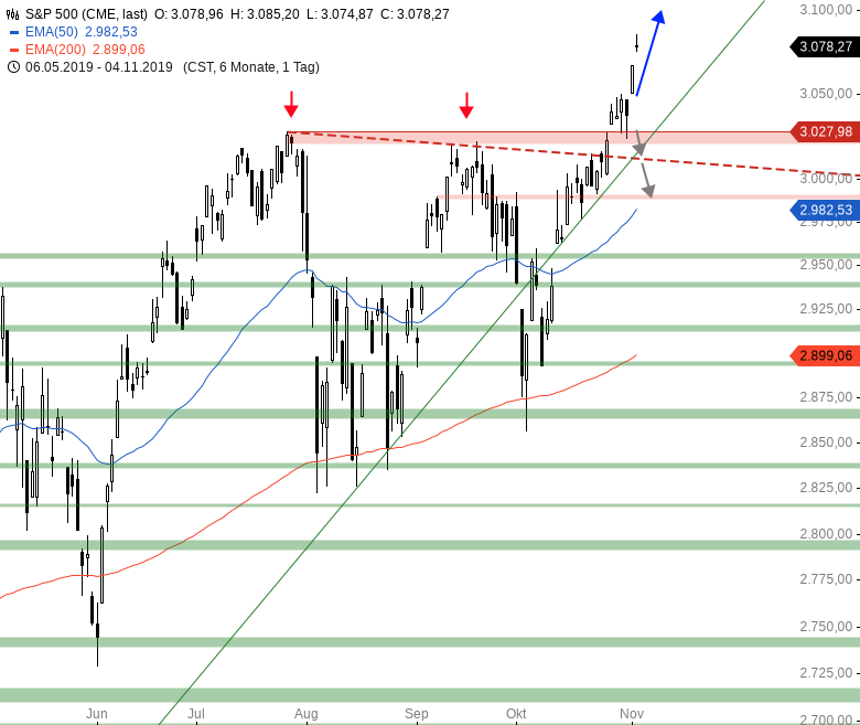 Market-Chartcheck-Alle-US-Indizes-auf-Allzeithoch-Chartanalyse-Armin-Hecktor-GodmodeTrader.de-3