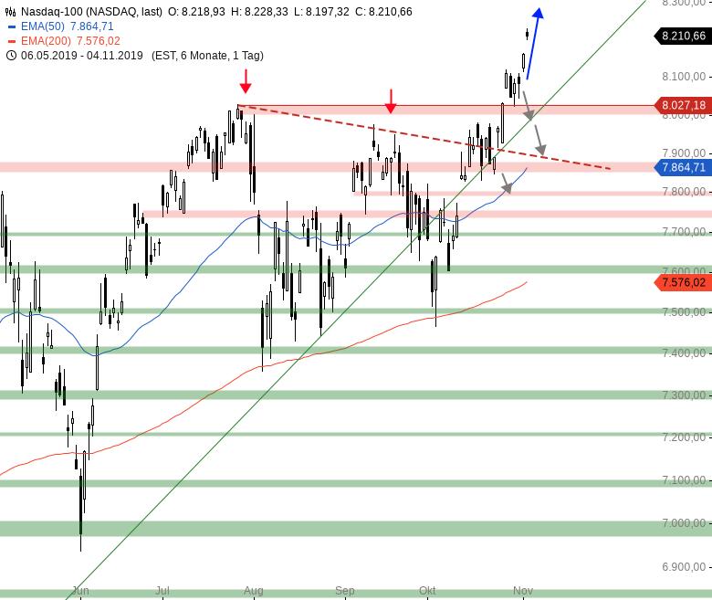 Market-Chartcheck-Alle-US-Indizes-auf-Allzeithoch-Chartanalyse-Armin-Hecktor-GodmodeTrader.de-4
