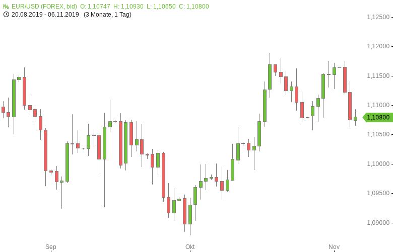 FX-Mittagsbericht-US-Dollar-fällt-von-Zweieinhalbwochenhoch-zurück-Tomke-Hansmann-GodmodeTrader.de-1