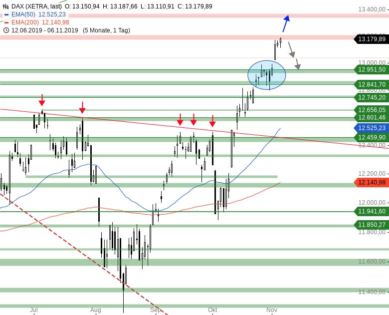 Market-Chartcheck-DAX-mit-Gap-UP-Wie-auch-sonst-Teil-2-Chartanalyse-Armin-Hecktor-GodmodeTrader.de-1