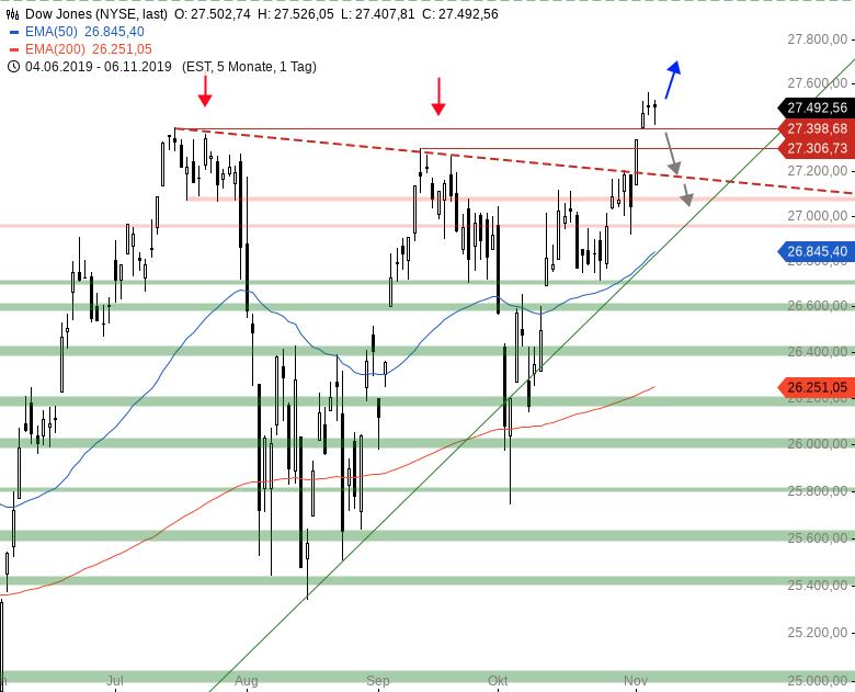 Market-Chartcheck-DAX-mit-Gap-UP-Wie-auch-sonst-Teil-2-Chartanalyse-Armin-Hecktor-GodmodeTrader.de-2
