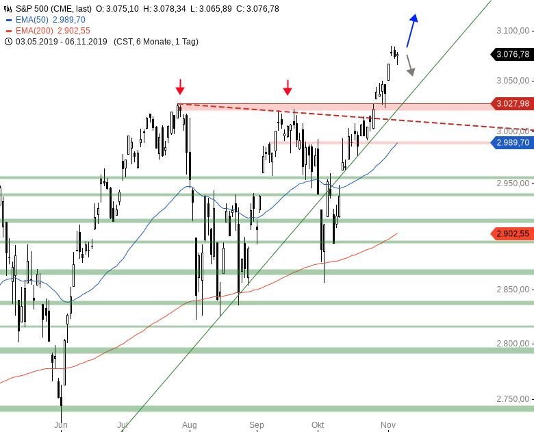 Market-Chartcheck-DAX-mit-Gap-UP-Wie-auch-sonst-Teil-2-Chartanalyse-Armin-Hecktor-GodmodeTrader.de-3