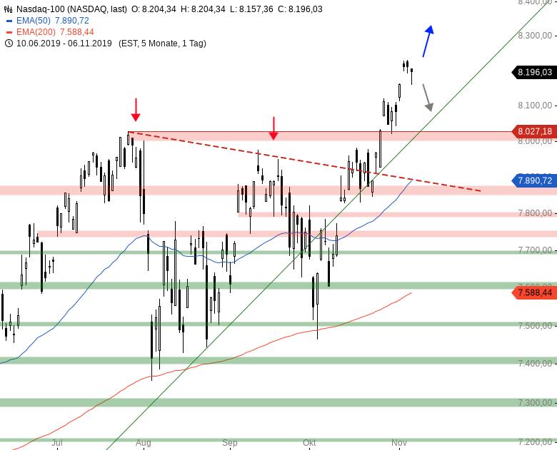Market-Chartcheck-DAX-mit-Gap-UP-Wie-auch-sonst-Teil-2-Chartanalyse-Armin-Hecktor-GodmodeTrader.de-4