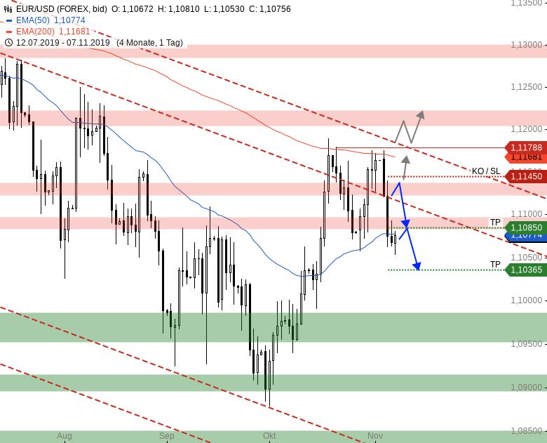Market-Chartcheck-DAX-mit-Gap-UP-Wie-auch-sonst-Teil-2-Chartanalyse-Armin-Hecktor-GodmodeTrader.de-5