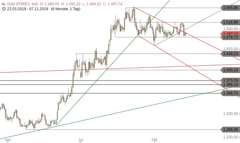 GOLD-Tagesausblick-Handelsmarken-werden-abgesteckt-Chartanalyse-Marko-Strehk-GodmodeTrader.de-1