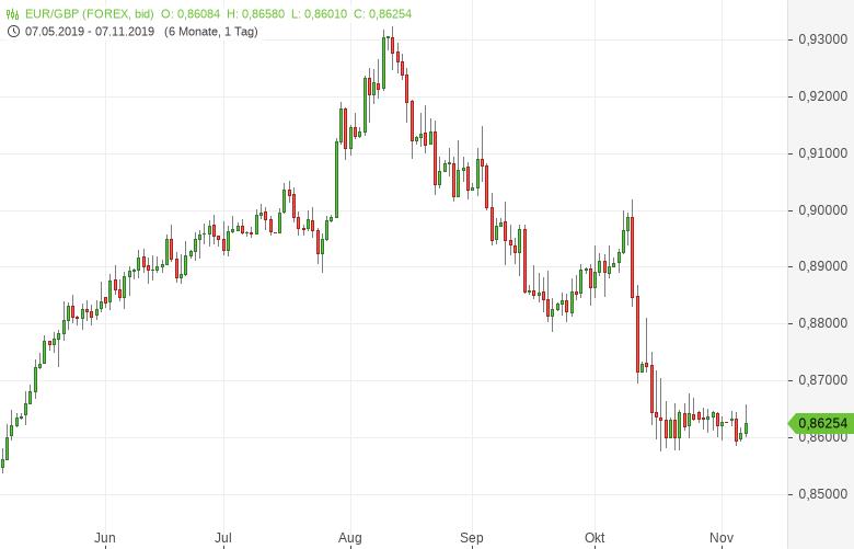 EUR-GBP-Bank-of-England-hält-die-Füße-still-noch-Chartanalyse-Bernd-Lammert-GodmodeTrader.de-1