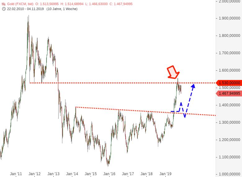 GOLD-Vorteil-des-prozyklischen-Handelns-ist-dass-der-Trader-während-Chartanalyse-Harald-Weygand-GodmodeTrader.de-2