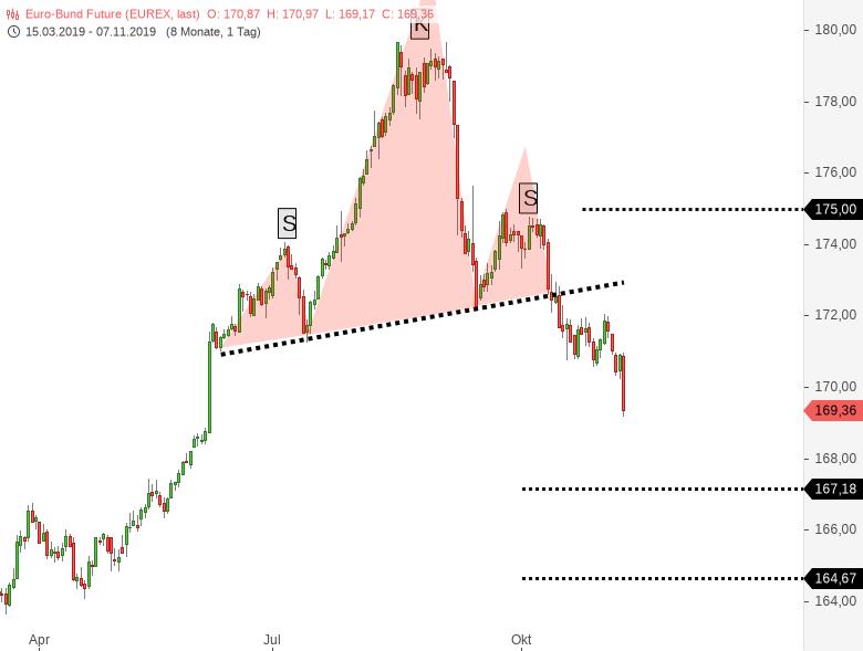 Auffällig-Sie-nehmen-Treasuries-und-Bund-Future-auseinander-Chartanalyse-Harald-Weygand-GodmodeTrader.de-2